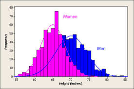 Usablestats Introducing The Normal Distribution