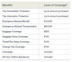 Sample Doctors Note For Travel Cancellation What Is Travel Insurance Do I Need Travel Insurance Amateur Traveler