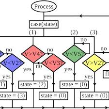 Esd Org Chart Simplified Integrated Circuit Model With Esd Protection And