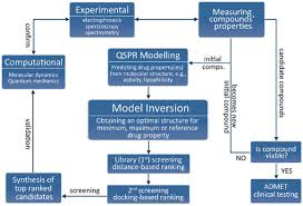 Drug Testing Flow Chart Flowchart Of The Proposed Drug Discovery Methodology