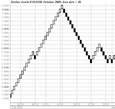File Renko Charts Eurusd October 2009 Png Wikimedia Commons
