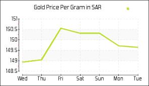 Saudi Gold Price Chart Gold Price In Saudi Arabia Today Per Gram Gold Rate In Ksa