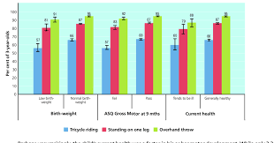 4 Contrasts In Rates Of Attaining Gross Motor Milestones At