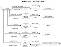 Timesheet Process Flow Chart Pin On Dfd