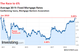 How Will 6 Mortgage Rates Deal With Housing Bubble 2