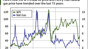 This Chart Compares The Oil Price History To Natural Gas