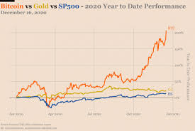 Sincegermanyavto555.ru publishes the leading gold news commentaries, gold market updates and reports providing gold investors with the most updated gold and silver prices, news &. Bitcoin Will Rise Above 100 000 In 2021 Nasdaq