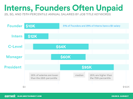 your next job title could mean this much more in pay chart showing the annualized salaries of interns compared to founders