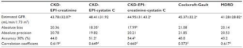 estimated glomerular filtration rate