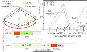 A Case 2 Scenario B Link Spectrum Utilization And C