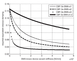 Viscous Damping Design Of Sma Brace Devices For The Seismic Retrofit Of