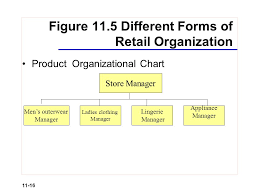 Retail Hierarchy Chart Retail Organization And Human Resource Management Ppt