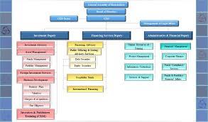 Chart Advisor Organizational Chart Nikigostar Investment Advisor