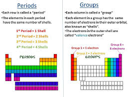 Periodic Table Study Guide Periods Groups Each Row Called Period ...