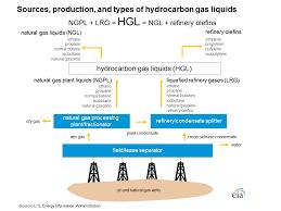 Ageless Hydrocarbon Flow Chart Study The Flow Chart Below