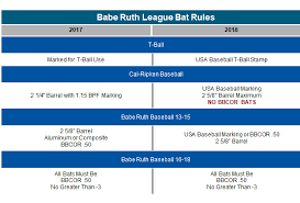 Catchers Mitt Size Chart Babe Ruth League
