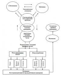 КОНЦЕПТУАЛЬНЫЕ АСПЕКТЫ СТРУКТУРНО ЛОГИЧЕСКОЙ МОДЕЛИ ЭФФЕКТИВНОСТИ  Структурно логическая модель эффективности участия работников в управлении прибылью
