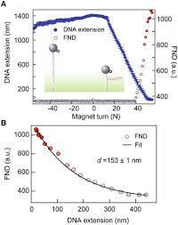 Penetration depth evanescent field
