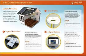 Home Solar Systems The Enphase Homeowner Solution Enlighten Login