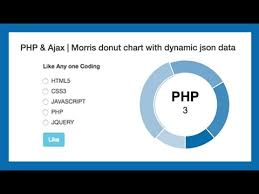 Live Poll And Voting System Using Php Ajax Morris Js Donut Chart