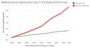 Health Care Costs By Year Chart Healthcare Cost Theme In Sotu Mark Murphy Medium