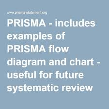 Prisma Includes Examples Of Prisma Flow Diagram And