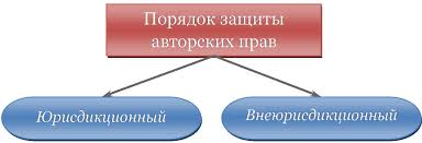 Защита авторских прав Защита прав авторов sum ip Порядок защиты авторских прав схема
