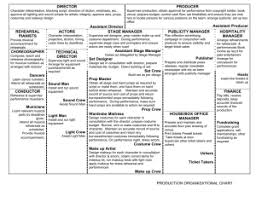 Theatre Organization Chart Stage Manager