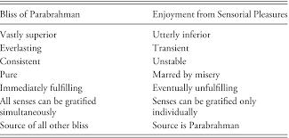 Pramukh Swami Birth Chart Themes Of Swaminarayan Hindu Theology Part Ii An