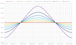 Change In Day Length With Latitude Mrreid Org