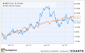 3 Reasons Amazon Com Inc S Stock Could Rise The Motley Fool