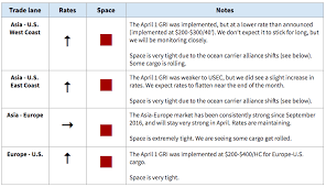 Flexport Market Update Ocean And Air Freight Market Update