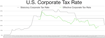 7 5 Sales Tax Chart Corporate Tax In The United States Wikipedia