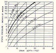 Corn Moisture Equilibrium Chart Natural Air Corn Drying Systems