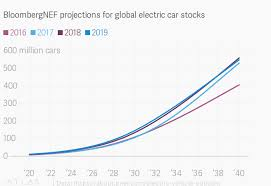 Ev Range Chart Electric Car Forecasts Are All Over The Map Quartz