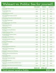 Publix Job Description Chart Walmart Vs Publix See For Yourself Ad Charts Price