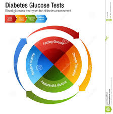 Diabetes Blood Glucose Test Types Chart Stock Vector