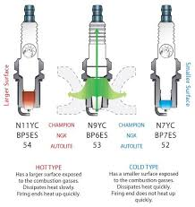 E3 Spark Plug Heat Range Chart What Is A Spark Plugs Heat Range