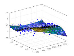 fit curve or surface to data matlab fit