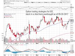 Star Options Chart 2017 Option Trading Strategies For Stock Symbol Ice Stock