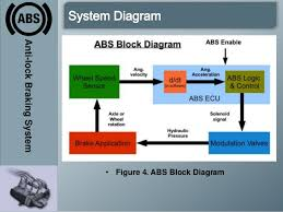 anti lock braking system abs abs block diagram