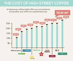 Starbucks Costa Caffe Nero Wild Bean Cafe And Pret A