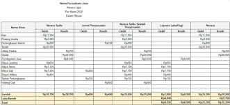 Jurnal penyesuaian disusun berdasarkan data dari neraca. Panduan Lengkap Cara Buat Laporan Keuangan Untuk Usaha 2020 Koinworks Blog
