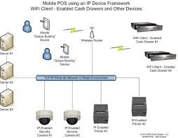 netpro® mobile solution suite of cash drawers apg cash drawer llc ethernet network in a retail environment diagram