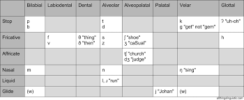 Old English Vowel Chart All Things Linguistic How To Remember The Ipa Consonant Chart