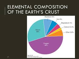 21 21 elemental position of the earth s crust 21