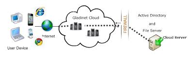 Cloud Architecture Secure Business Online Storage For Access Backup Sync And