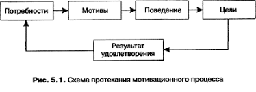 Курсовая работа Мотивация труда ru Однако представленная на рисунке схема протекания мотивационного процесса является условной и упрощенной и дает лишь самое общее представление о взаимосвязи