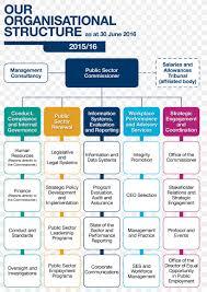 San Miguel Corporation Organizational Chart Organizational Structure Management Public Sector
