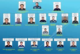 Philippine National Police Organizational Chart Pnp Muntinlupa City Government Of Muntinlupa